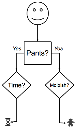 Trousers-flowchart