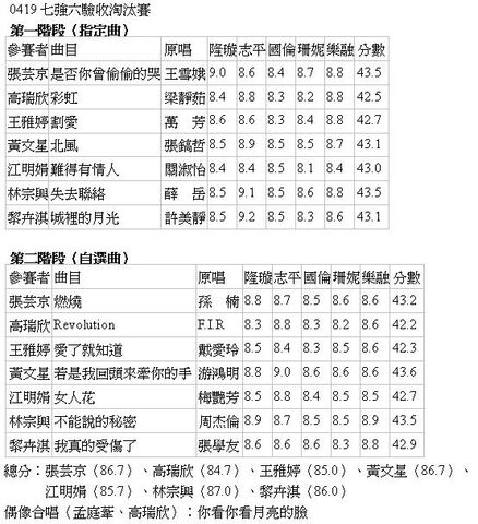 檔案:七強六驗收淘汰賽0419.JPG