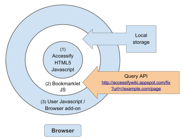 File:Accessify-wiki-structure-part-1-browser.png