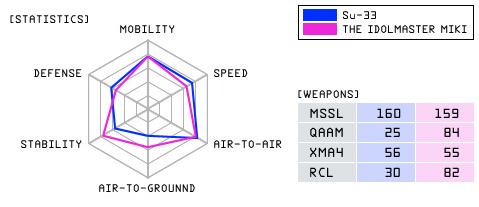 File:Su-33D MIKI Statistics.png