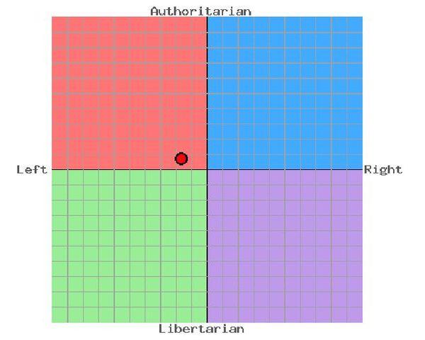 File:Political views.jpg