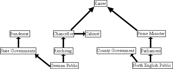 German Government (Fascist Britain)