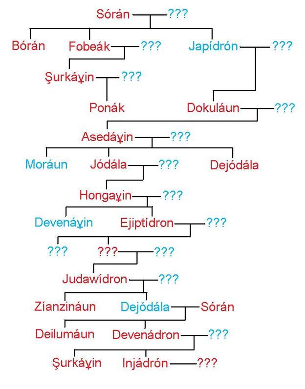 Gekíunfamilytree