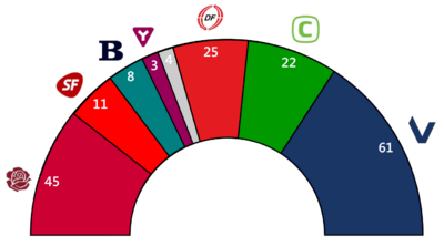 Seat Results Denmark 2007