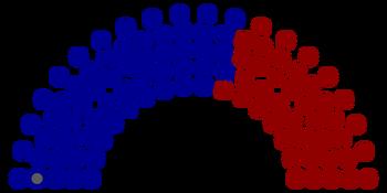 111th United States Senate Structure