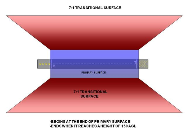 File:Transistional surface.jpg