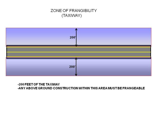 File:Zone of Frangibility Taxiway.jpg