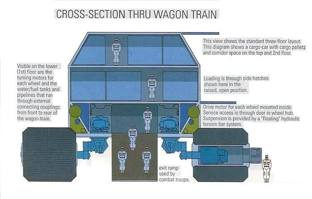 File:Wagon-train cross-section.JPG