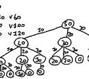 Algoritmi e programmazione:Tipologie di problemi