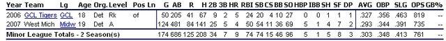 File:Gorkys Hernandez Stats.jpg