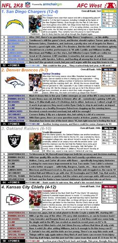 File:Nflcapsules08 afcwest.jpg