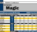 Article:2008-09 NBA Scouting Reports: Southeast