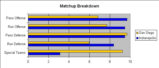 File:SDG IND Divisional Matchup.jpg
