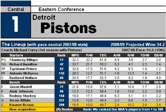 File:NBA09 DET.jpg