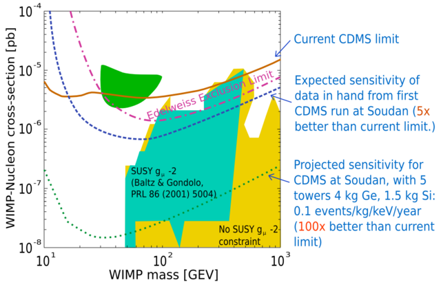 File:CDMS parameter space 2004.png