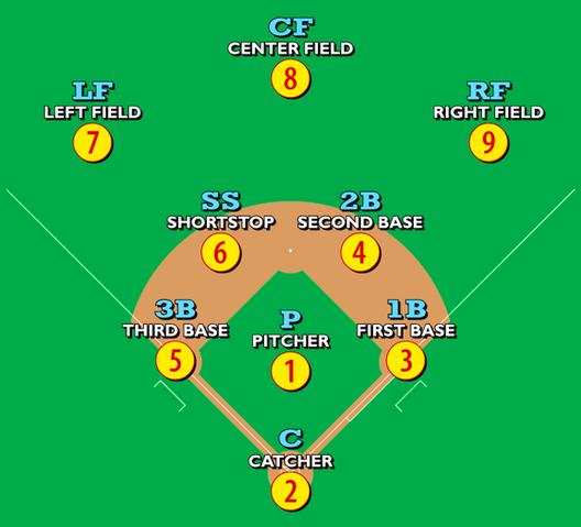 File:Baseballpositions.png