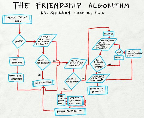 File:The Friendship Algorithm.jpg