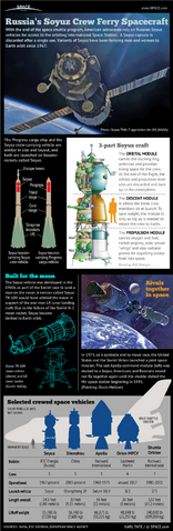 File:Russia Soyuz Space Capsule Infographic.png