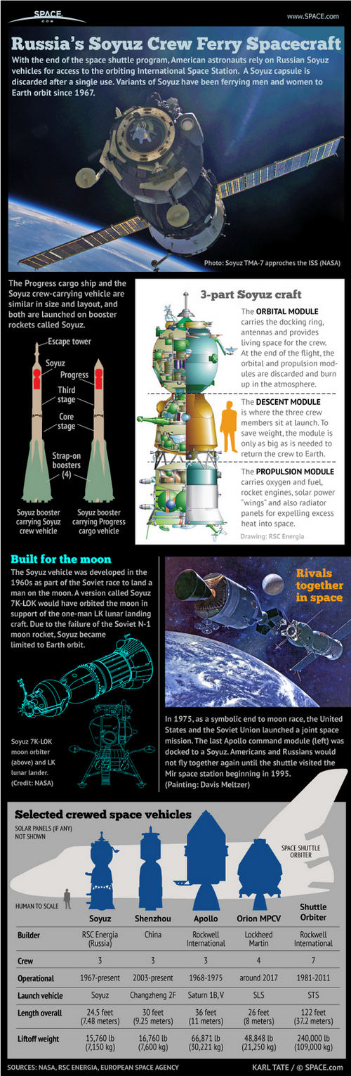 Russia Soyuz Space Capsule Infographic