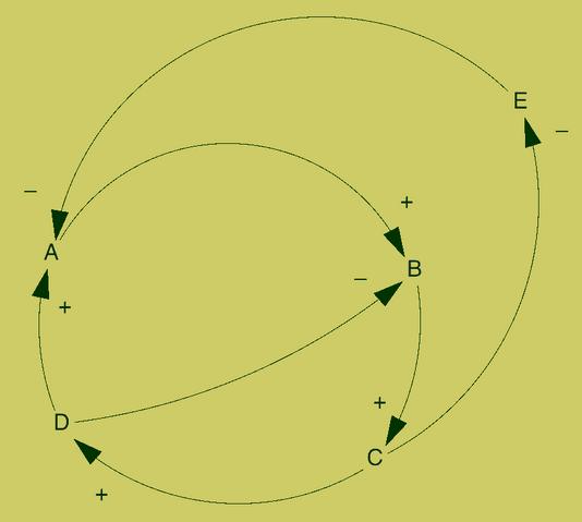 File:Simple feedback loops.png