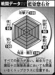Kirei's battle data