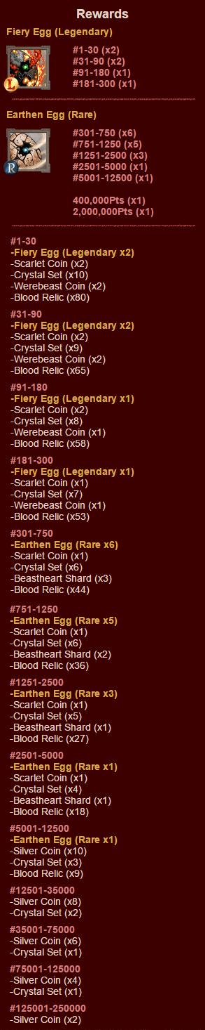 Special Dungeons 34 Rewards