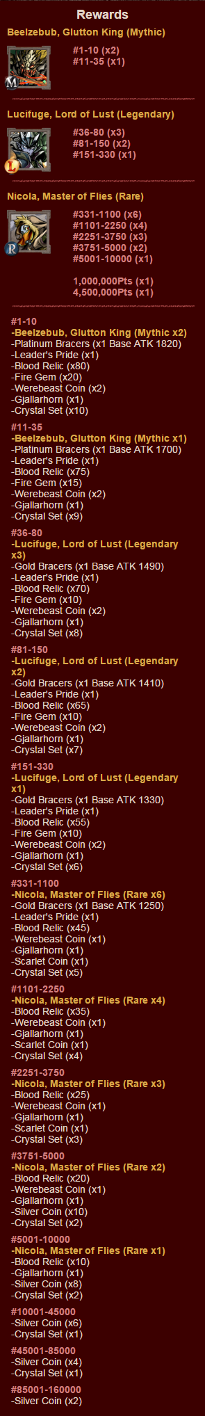 The Blighted Wood Rewards