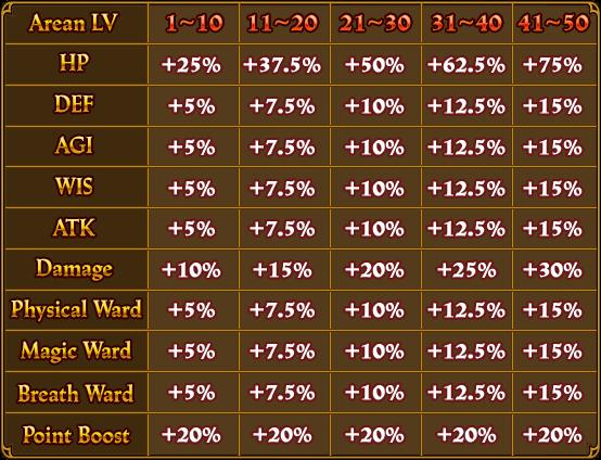 File:ArenaLVLBonuses Table.png