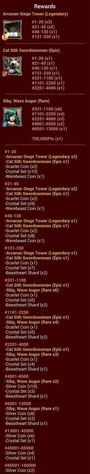 WBT 1 Rewards