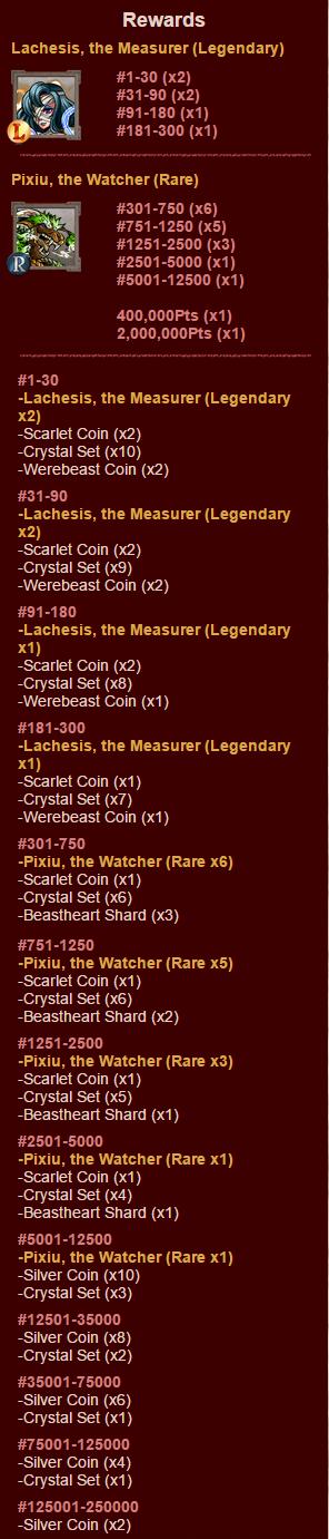 Special Dungeons 31 Rewards