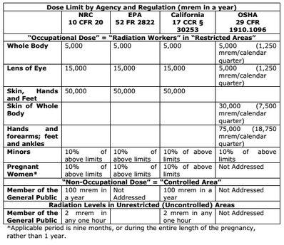 Summary of radiation exposures