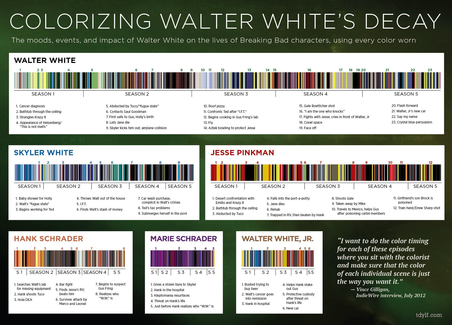 Walter white green apron - Breakingbad Colors
