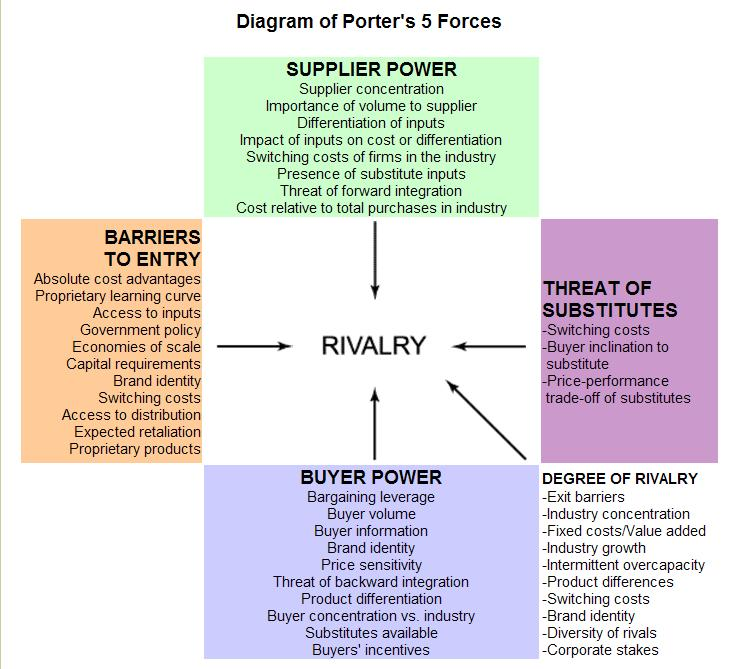 p g five forces model Contemporary relevance of porter's five forces to corporate strategy  be explored more in porter's five forces model.