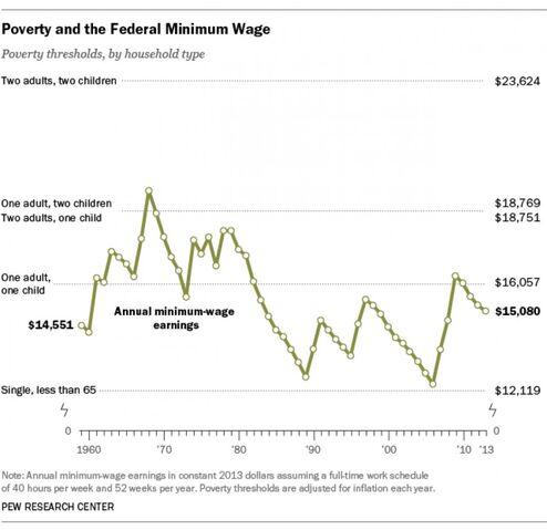 File:Minimum wage timeline and thresholds.jpg