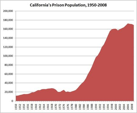 California prison population timeline