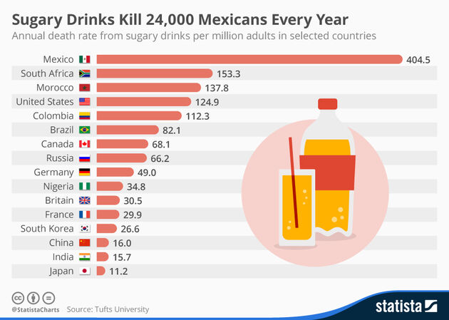 Annual death rate from sugary drinks per million adults in selected countries