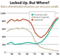 US timeline of imprisonment and mental hospital rates.png