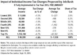 Jeb Bush tax chart
