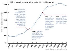 State and federal prison incarceration rate timeline with highlights