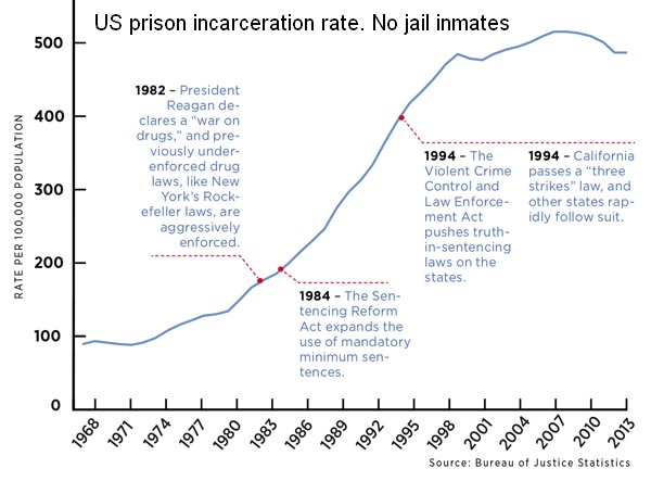 File:State and federal prison incarceration rate timeline with highlights.jpg