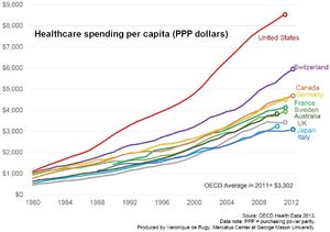 Average total healthcare spending (public and private) per person for various developed nations