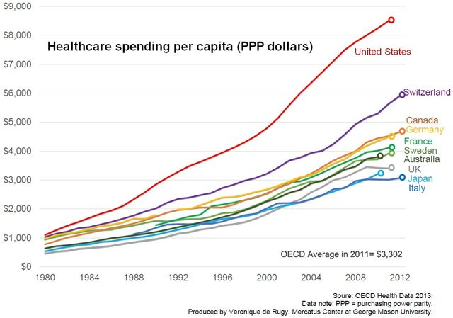 File:Average total healthcare spending (public and private) per person for various developed nations.jpg