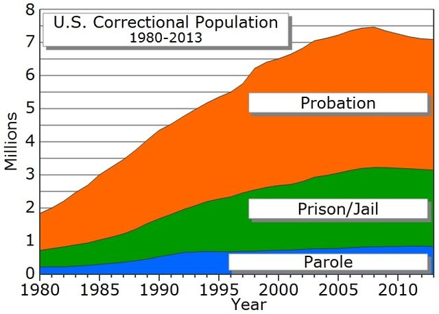File:Correctional population USA.jpg