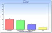 FLP Voters by Ideology