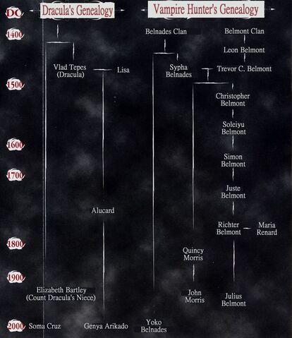 File:NTT-LOI-Timeline-Family Tree-Translated.jpg