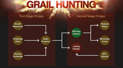 Grail Hunt Event
