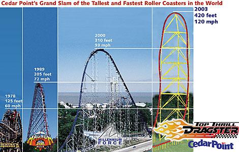 File:Cedar Point's Records.jpg