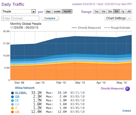File:Daily traffic to wikia dec-may 2010 quantcast.png