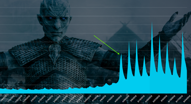 Game of Thrones stats