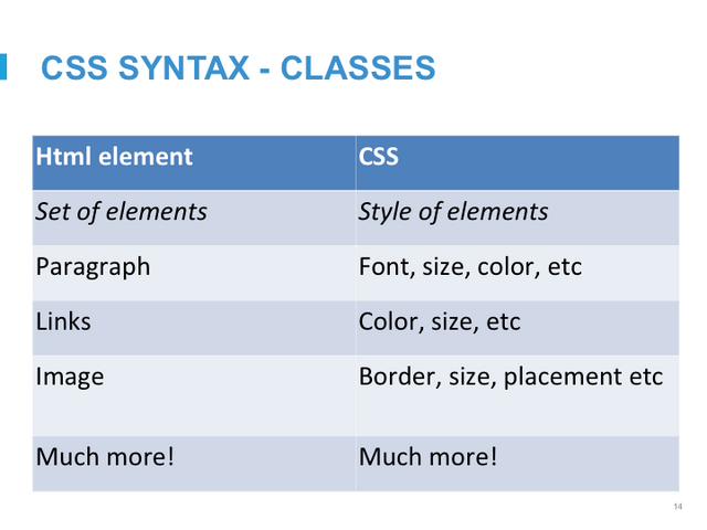 File:Intro to CSS Slide15.png
